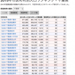 千葉県内の市町村別の人口